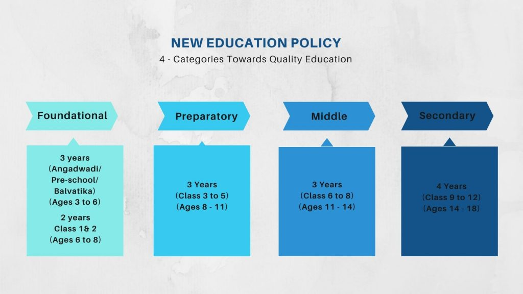 National Education Policy in India 2020